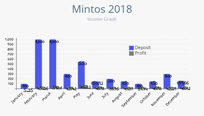 mintos 2018 income graph