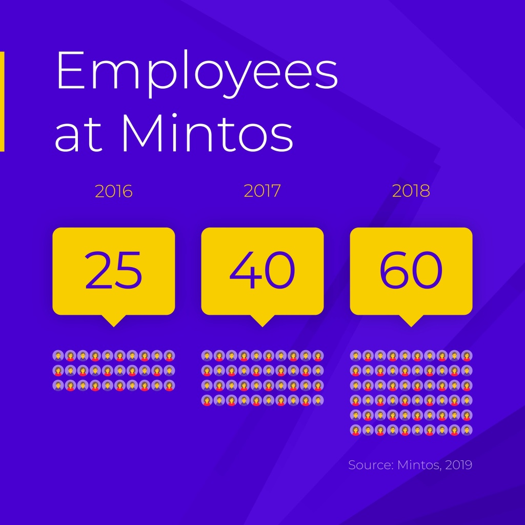 Employees At Mintos