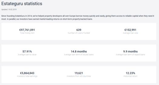 EstateGuru Front Page Statistics