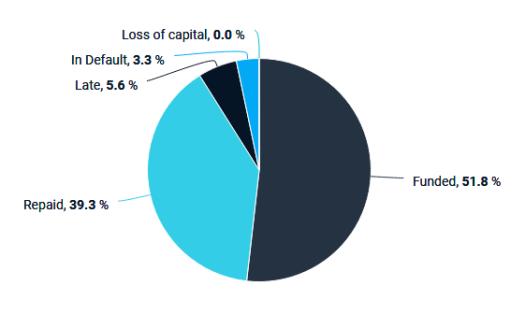 EstateGuru Statistics