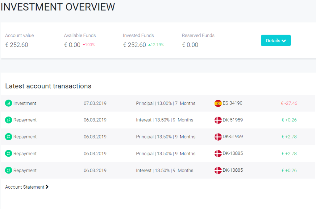 FastInvest March Overview
