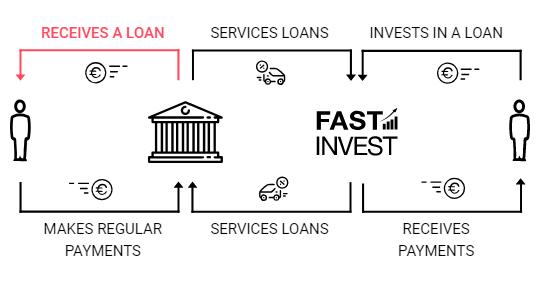 FastInvest Summary