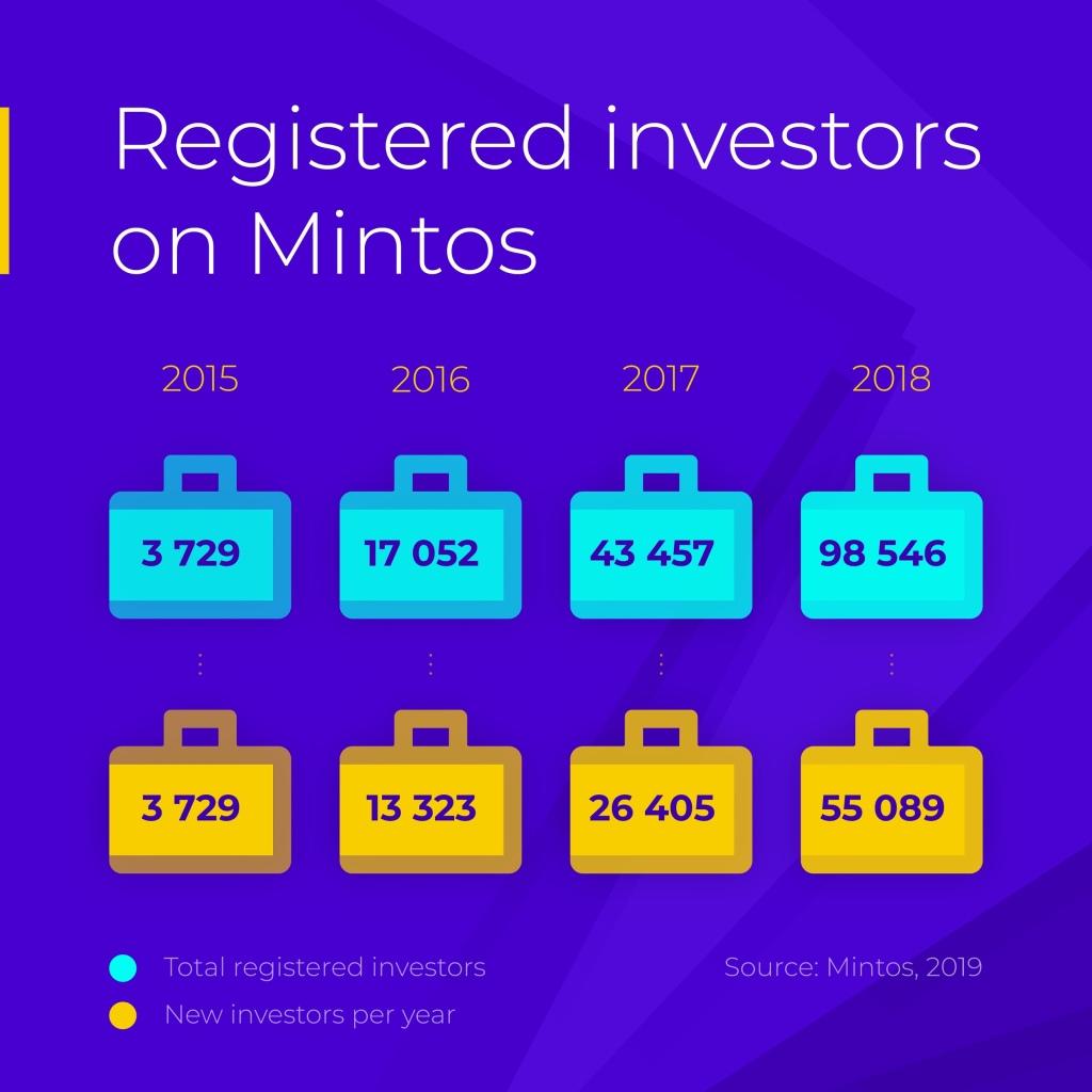 Mintos Registered Investors