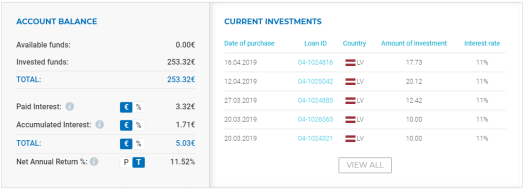 ViaInvest Dashboard April