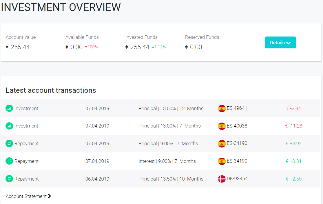 FastInvest Overview April 2019