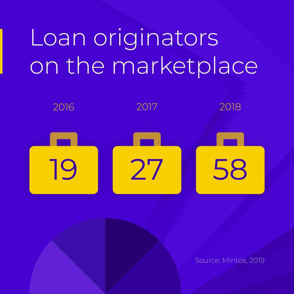 Loan Originators On Mintos