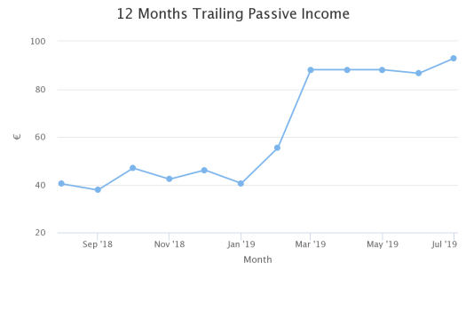 12 months trailing passive income