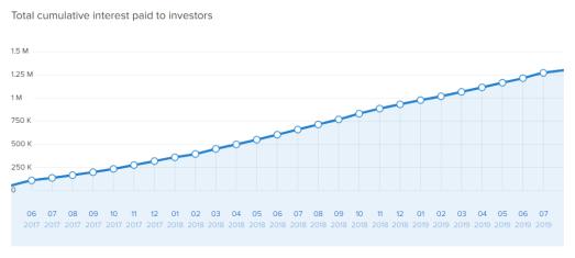 Swaper Stats Total Cumulative Interest Paid