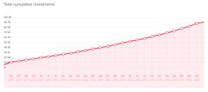 swaper stats total cumulative investments