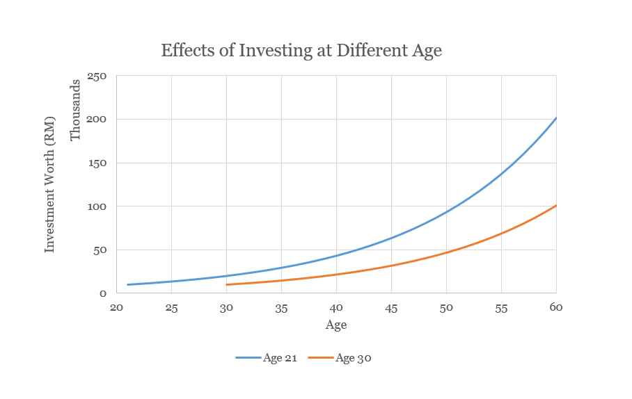 compounding effect through p2p lending