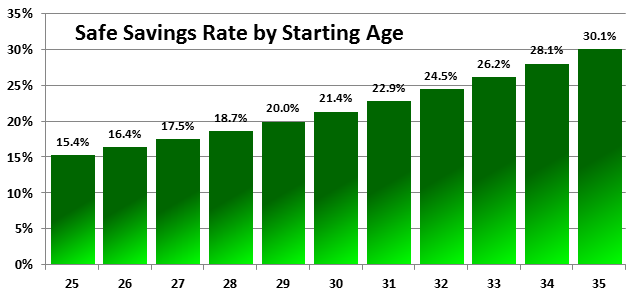 savings rate by age