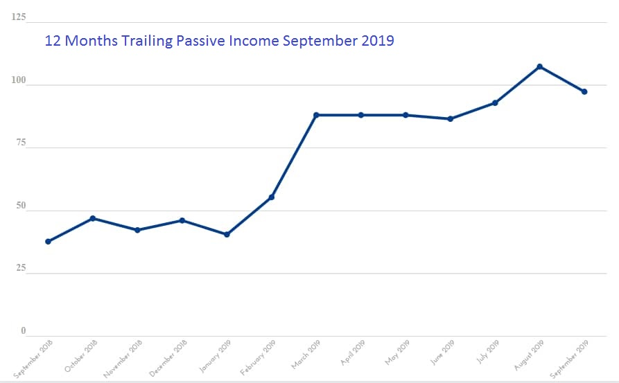 12 Months Trailing Passive Income September 2019