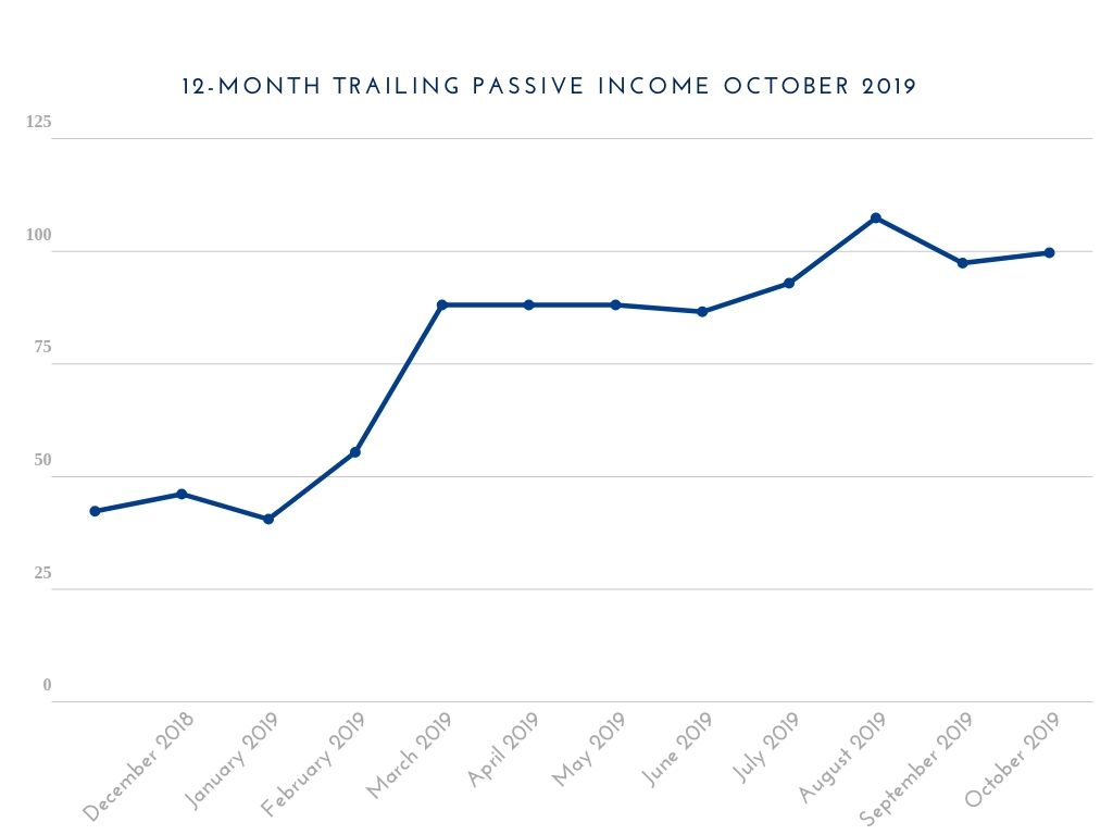 12-MONTH TRAILING PASSIVE INCOME OCTOBER 2019