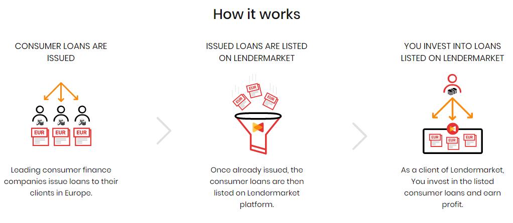 how lendermarket works