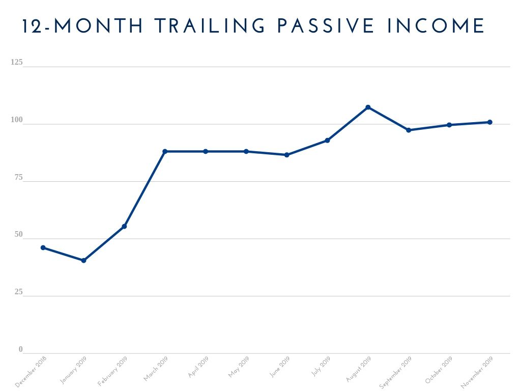 12-Month Trailing Passive Income November 2019