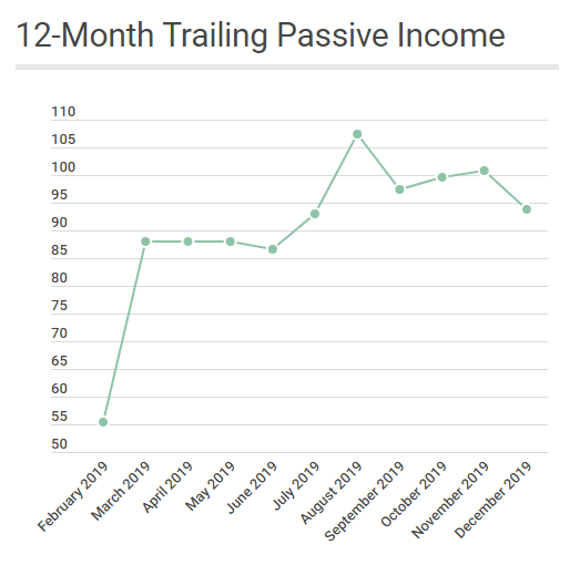 12-month trailing passive income december 2019