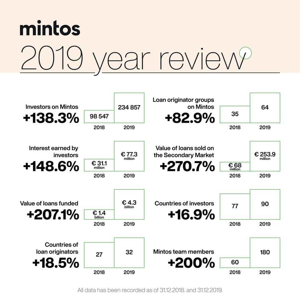 Mintos Stats Review 2020