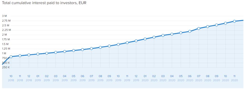 Swaper Stats Total Cumulative Interest Paid 2021