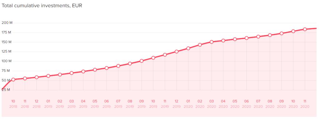 Swaper Stats Total Cumulative Investments 2021